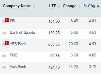 Mapping the market: Banks, metals score perfect 10; investors gain Rs 1.7 lakh cr