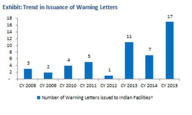 Rising USFDA warnings could shrink margins: Study