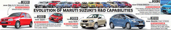 Made in India: Locally developed Maruti Suzuki's Vitara Brezza to be sold abroad
