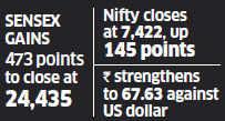 Sensex, Nifty gain nearly 2%, rupee strengthens as ECB sends positive signs