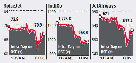 IndiGo falls 19% over concerns of delivery delays, costs; other aviation stocks also hit