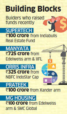 Ghaziabad-based builder VVIP raises Rs 120 crore from Reliance AIF