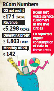 Reliance Communications posts smaller than expected profit fall