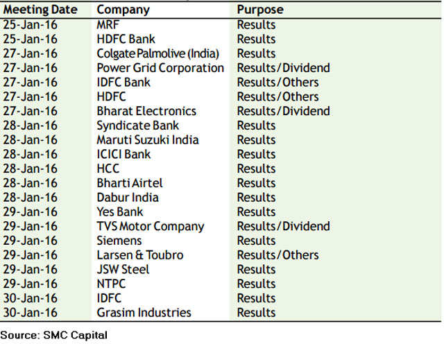 Q3 earnings, US Fed meet, F&O expiry to steer market next week