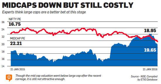 Stocks entering bear market: Reasons for the downturn