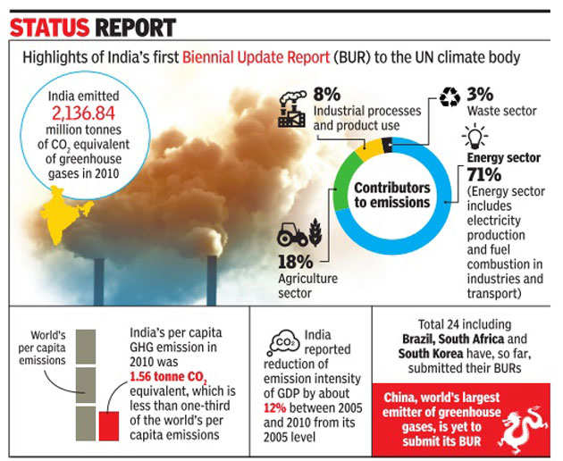 India cut carbon emission intensity by 12% in 5 years