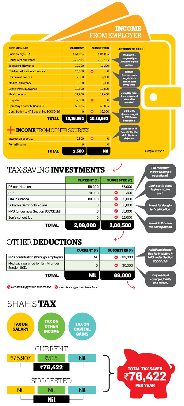 How Shah can go from high tax to zero tax