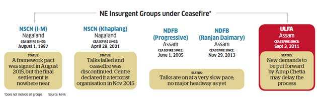 Why the militant group ULFA matters ahead of Assam Assembly Polls