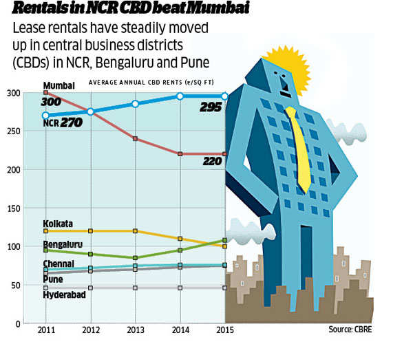 How a boom in corporate office leasing reflects India's solid economic base