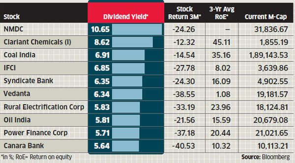 When markets turn stormy, moor yourself to dividend