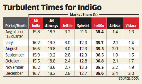 Analysts cut projected earnings of InterGlobe Aviation by 20% & 10% for current & next fiscal