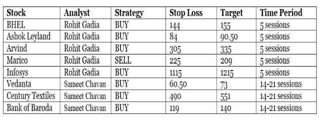 Bulls make a comeback attempt on Dalal Street; top eight stocks to look at now