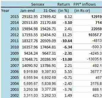 January FPI flows worst since 2008 despite improving global cues