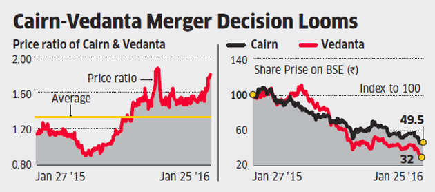 Merger or not, Cairn may gain despite the poor quarter show