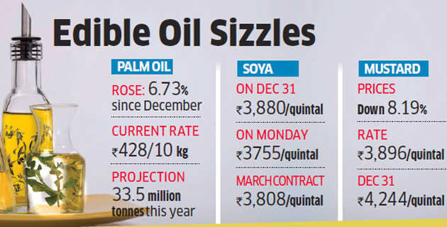 Investors long on edible oil, hope for a rebound