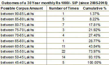 Guest column: An SIP in ELSS can give you more to retire with than a pension plan