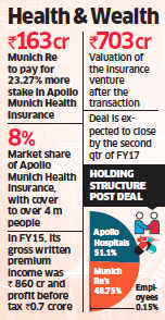 Munich Re to buy additional 23.27% stake in Apollo Munich Health Insurance for Rs 163 crore