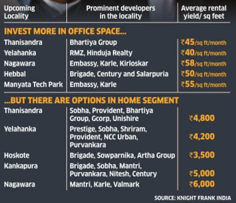 How to maximise returns from commercial realty