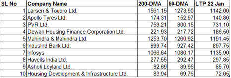 Nearly 70% stocks trading below 200, 50-DMA on BSE500; top 10 stocks to bet on