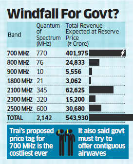 Trai suggests Rs 11,485 crore/Mhz rate for premium 700 Mhz band