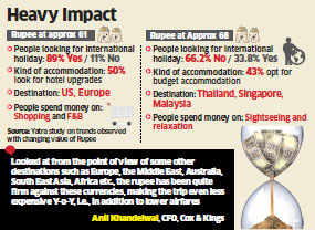 Foreign holiday plans likely to crash with falling rupee