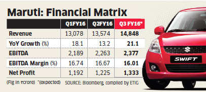 Maruti Suzuki Q3 results: 5 factors to watch out for