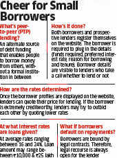 Faircent.com, Lendbox.in and other peer-to-peer lending platforms gain popularity, draw RBI gaze
