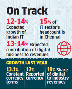 Indian IT industry expected to grow within predicted range of 12-14% for FY16 in constant currency terms
