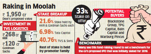 KKR, Goldman Sachs to reduce stakes in TVS Logistics; JM Financial mandated for fund raising drive
