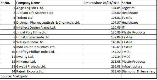 Hidden gems: 14 stocks that doubled when Sensex fell 18% since March, '15
