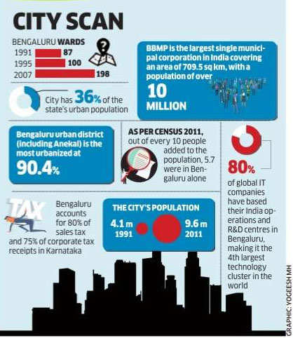 Bengaluru's unbridled growth could be its nemesis too