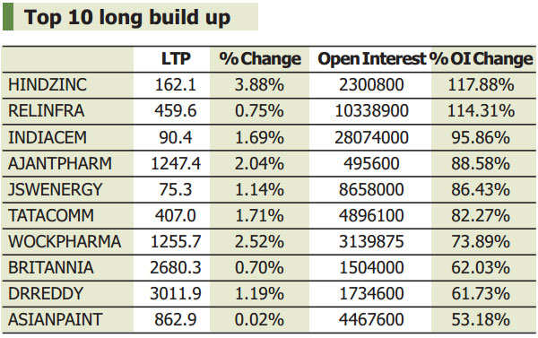 F&O View: More short covering likely in Feb series; 10 stocks seeing shorts buildup
