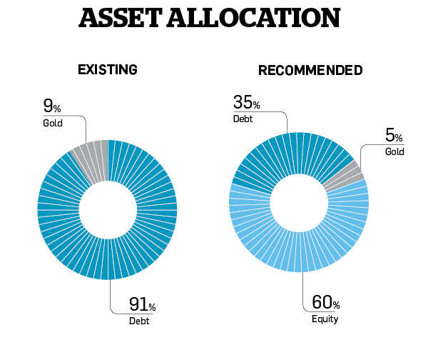 Kumars need to focus on primary goals, raise equity exposure