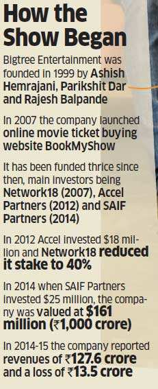 Is  an online ticketing aggregator, BookMyShow, an ecommerce model like no other?