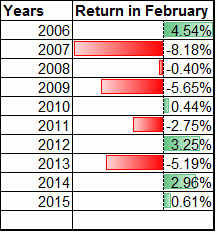 Can Sensex repeat history in 2016? 5 out of 10 years, it gave negative returns in Feb