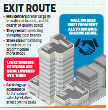Mall owners open doors for MNC brands