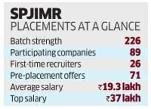 SP Jain sees 25% jump in highest salary offer this year