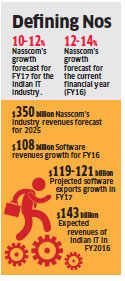 Nasscom trims software services growth projection to 10-12%