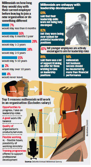 One in two millennials will quit the job in 2 years: Deloitte's survey