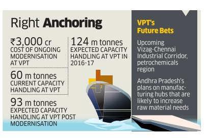 Visakhapatnam Port Trust chalks out new plan to regain business