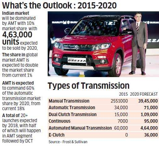 competitor analysis of suzuki maruti Since maruti suzuki india ltdanalysis of maruti suzuki india analysis of competition: suzuki india so powered by 800 cc engine and to be positioned alongside the company s bestseller alto the competitors of maruti have used the following strategies to attack msil s position.