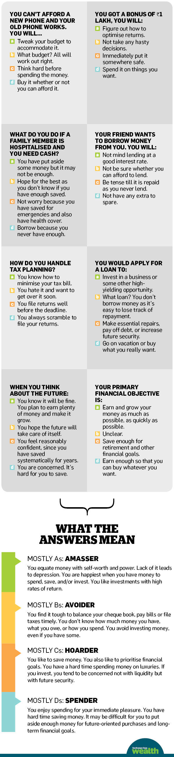 What's your money personality? Take this quiz to find out