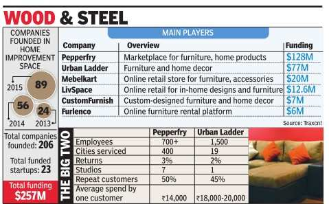 First-mover advantage: Pepperfry reaping rewards of being the first online furniture retailer