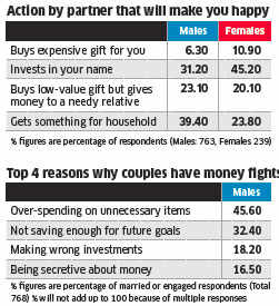 Expensive gifts may not be enough to win her heart on Valentine's Day