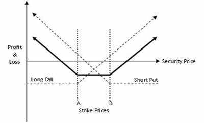 Long strangle option strategy example