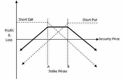 Finer points of option strangle strategy