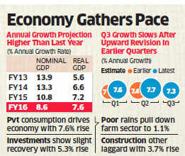 India's GDP projected to grow at 7.6% in FY16