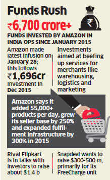 Amazon invests Rs 1,980 crore more in its Indian unit to beef up services