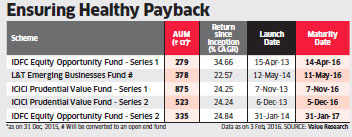 Closed-end equity funds shift to safer bets as maturity nears