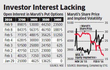 Traders mount bearish bets on Maruti Suzuki